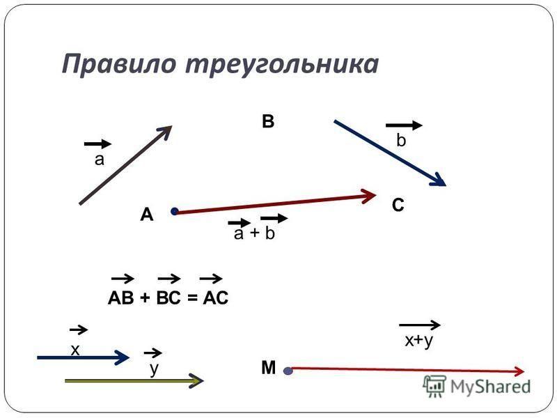 Правило треугольника a b a + b А M x y x+y В С АВ + ВС = АС