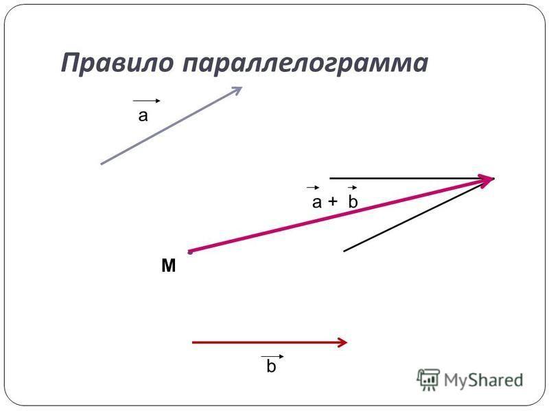 Правило параллелограмма a b a + b M