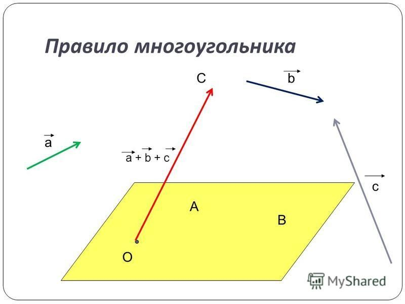 Правило многоугольника О С В А a b c a + b + c
