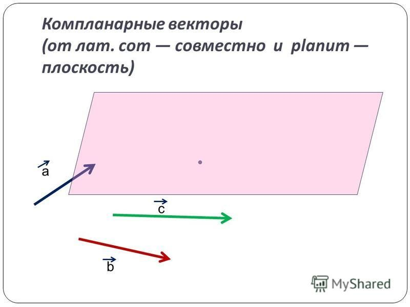 Компланарные векторы ( от лат. com совместно и planum плоскость ) а b c