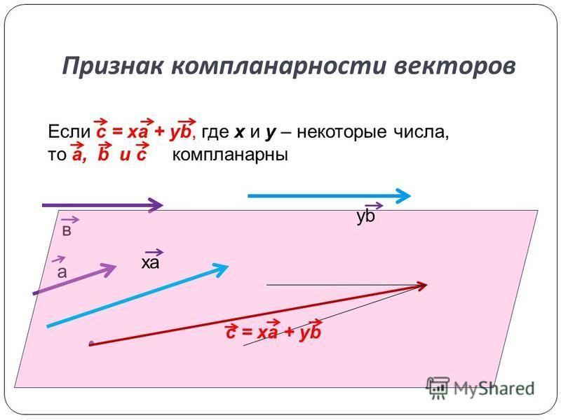 Признак компланарности векторов Если c = xa + yb, где x и y – некоторые числа, то a, b и с компланарныййййй а в xa yb c = xa + yb