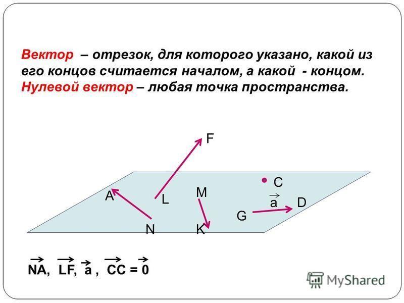 C F G D A N M K L Вектор – отрезок, для которого указано, какой из его концов считается началом, а какой - концом. Нулевой вектор – любая точка пространства. NA, LF, a, CC = 0 a