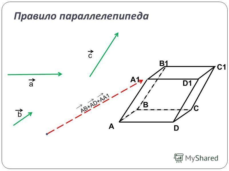 Правило параллелепипеда A D C B A1 B1 C1 D1 AB+AD+AA1 a b c