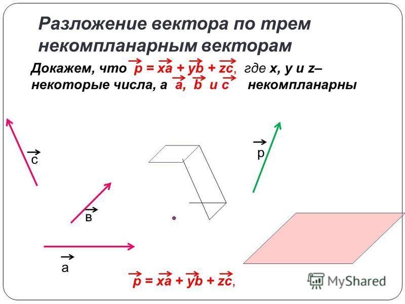 Разложение вектора по трем некомпланарнымйййййм векторам а в с р Докажем, что p = xa + yb + zc, где x, y и z– некоторые числа, a a, b и с некомпланарнымййййй p = xa + yb + zc,