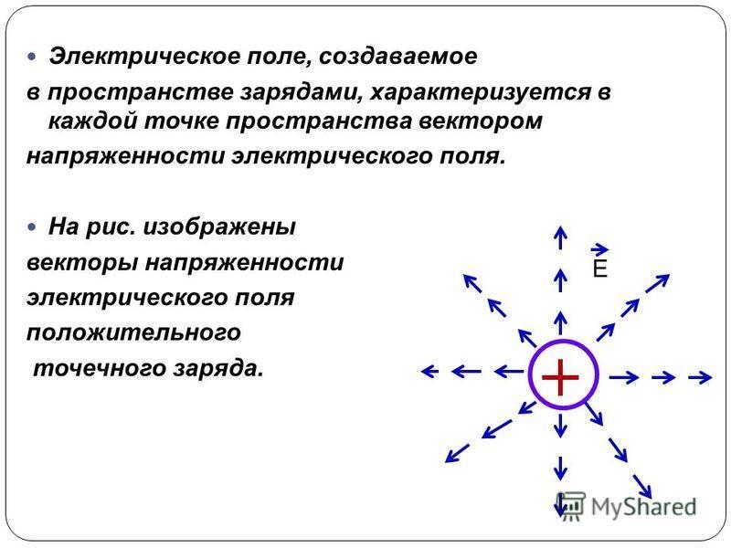 Электрическое поле, создаваемое в пространстве зарядами, характеризуется в каждой точке пространства вектором напряженности электрического поля. На рис. изображены векторы напряженности электрического поля положительного точечного заряда. Е