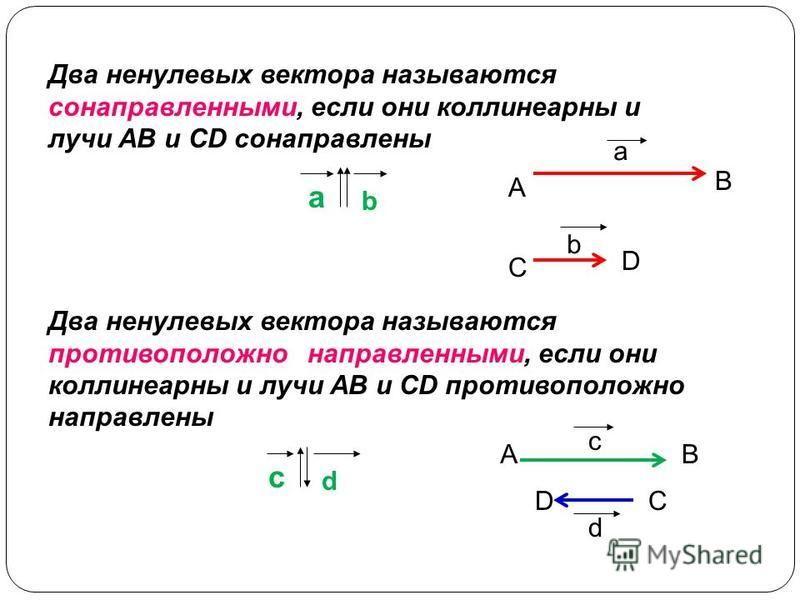 a b c d a b Два ненулевых вектора называются сонаправленными, если они коллинеарныее и лучи АВ и CD сонаправлены A B C D Два ненулевых вектора называются противоположно направленными, если они коллинеарныее и лучи АВ и CD противоположно направлены c