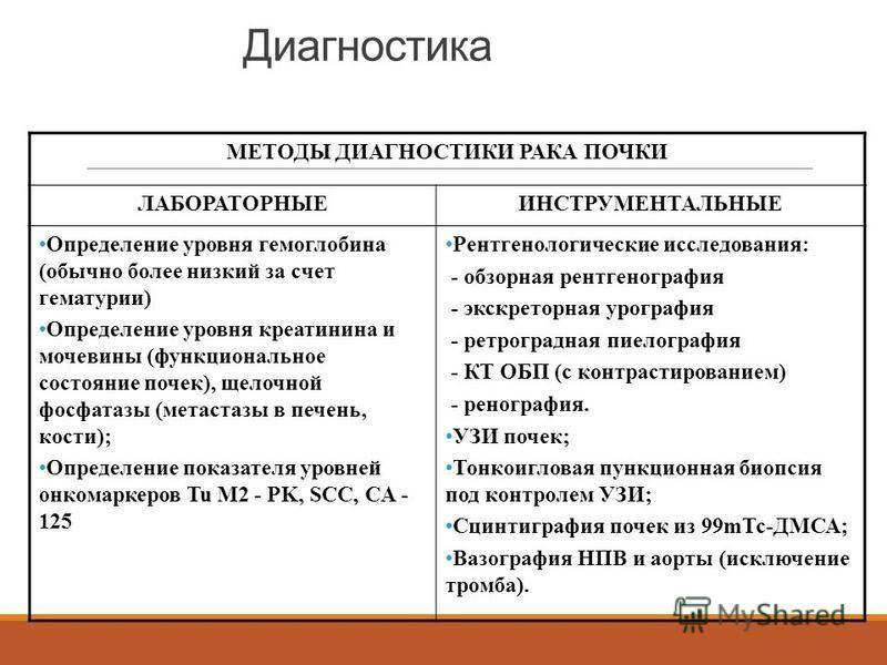 Диагностика МЕТОДЫ ДИАГНОСТИКИ РАКА ПОЧКИ ЛАБОРАТОРНЫЕИНСТРУМЕНТАЛЬНЫЕ Определение уровня гемоглобина (обычно более низкий за счет гематурии) Определение уровня креатинина и мочевины (функциональное состояние почек), щелочной фосфатазы (метастазы в п