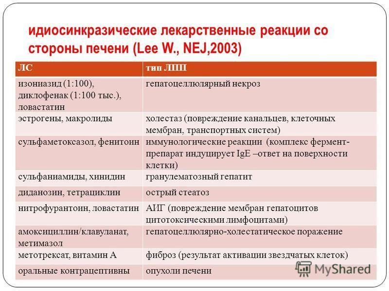 идиосинкразические лекарственные реакции со стороны печени (Lee W., NEJ,2003) ЛСтип ЛПП изониазид (1:100), диклофенак (1:100 тыс.), ловастатин гепатоцеллюлярный некроз эстрогены, макролиды холестаз (повреждение канальцев, клеточных мембран, транспорт
