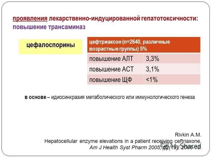 проявления лекарственно-индуцированной гепатотоксичности: повышение трансаминаз цефалоспорины цефтриаксон (n=2640, различные возрастные группы) 5% повышение АЛТ3,3% повышение АСТ3,1% повышение ЩФ<1% в основе – идиосинкразия метаболического или иммуно