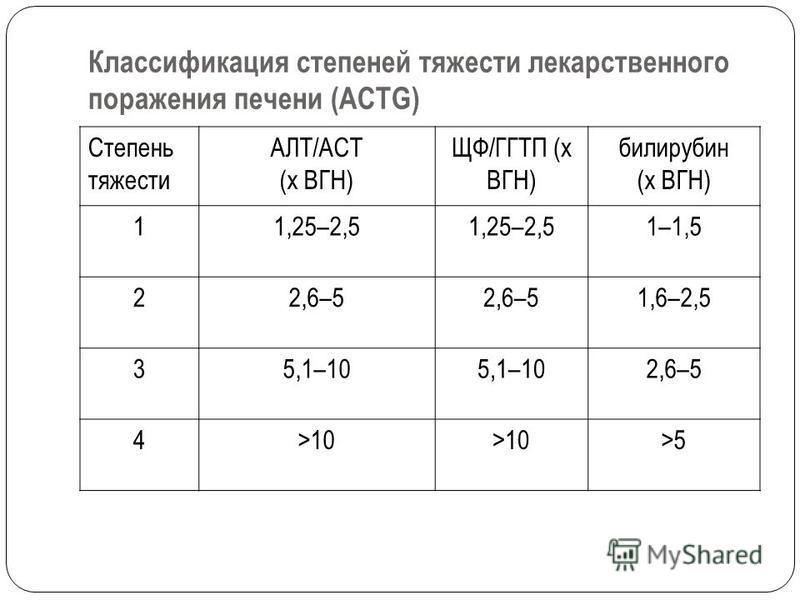 Классификация степеней тяжести лекарственного поражения печени (ACTG) Степень тяжести АЛТ/АСТ (x ВГН) ЩФ/ГГТП (x ВГН) билирубин (x ВГН) 11,25–2,5 1–1,5 22,6–5 1,6–2,5 35,1–10 2,6–5 4>10 >5