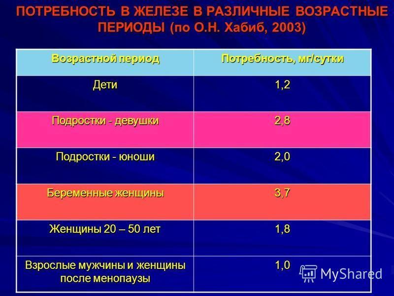 ПОТРЕБНОСТЬ В ЖЕЛЕЗЕ В РАЗЛИЧНЫЕ ВОЗРАСТНЫЕ ПЕРИОДЫ (по О.Н. Хабиб, 2003) Возрастной период Потребность, мг/сутки Дети 1,2 Подростки - девушки 2,8 Подростки - юноши 2,0 Беременные женщины 3,7 Женщины 20 – 50 лет 1,8 Взрослые мужчины и женщины после м