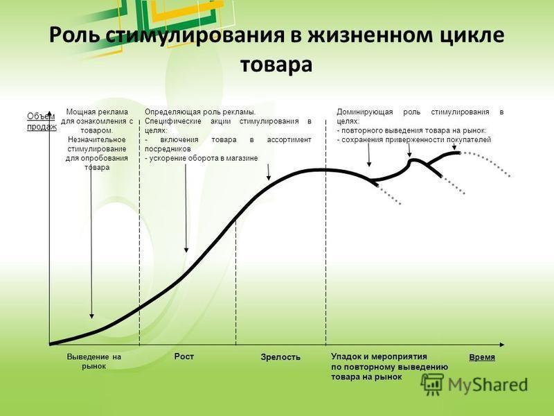Роль стимулирования в жизненном цикле товара Мощная реклама для ознакомления с товаром. Незначительное стимулирование для опробования товара Определяющая роль рекламы. Специфические акции стимулирования в целях: - включения товара в ассортимент посре