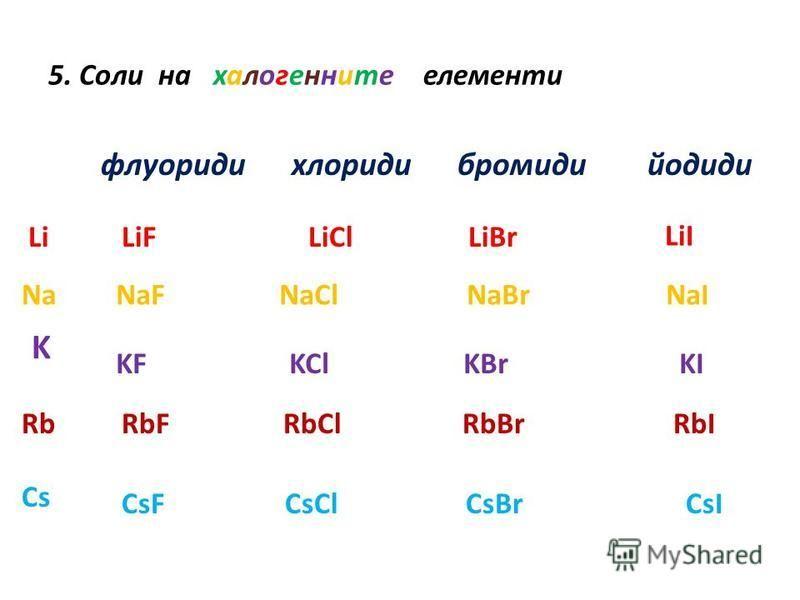 5. Соли на халогенните елементи флуориди хлориди бромиди йодиди Na K Rb Cs LiLiFLiClLiBr LiI NaF NaCl NaBr NaI KF KCl KBr KI RbF RbCl RbBr RbI CsF CsCl CsBr CsI