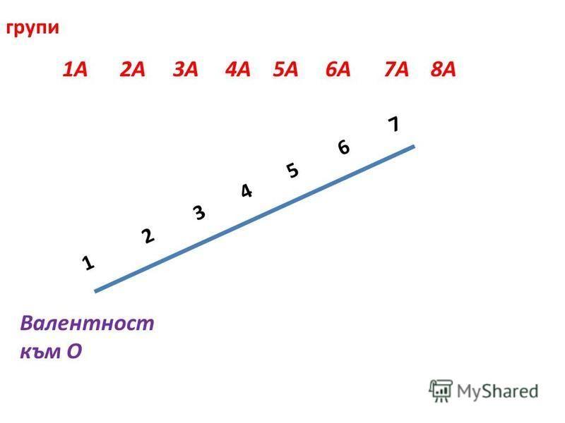 1А 2А 3А 4А 5А 6A 7A 8A Валентност към O 1 2 3 4 5 6 7 групи
