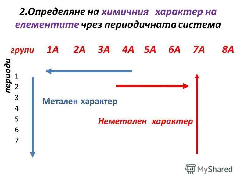 2.Определяне на химичния характер на елементите чрез периодичната система 1А 2А 3А 4А 5А 6A 7A 8A 1 2 3 4 5 6 7 Метален характер Неметален характер групи периоди