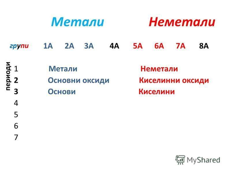 Метали Неметали 1А 2А 3А 4А 5А 6A 7A 8A 1 Метали Неметали 2 Основни оксиди Киселинни оксиди 3 Основи Киселини 4 5 6 7 групи периоди