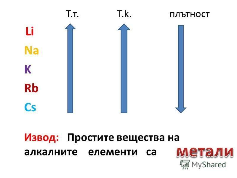 T.т. T.k. плътност Li Na K Rb Cs Извод: Простите вещества на алкалните елементи са