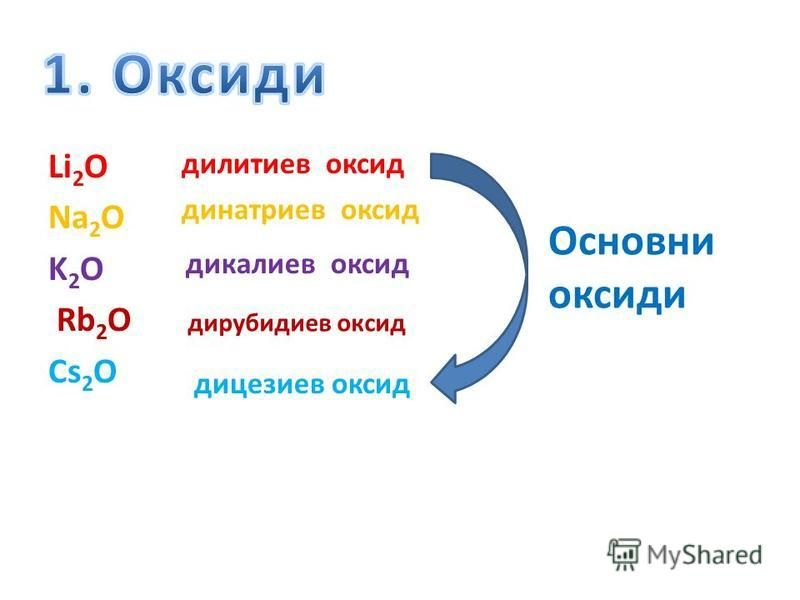 Li 2 O Na 2 O K 2 O Rb 2 O Cs 2 O дилитиев оксид динатриев оксид дикалиев оксид дирубидиев оксид дицезиев оксид Основни оксиди