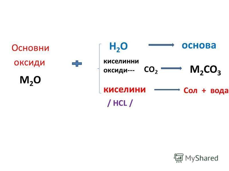 Основни оксиди H2OH2O основа киселинни оксиди--- CO 2 M 2 CO 3 M2OM2O киселини Сол + вода / HCL /