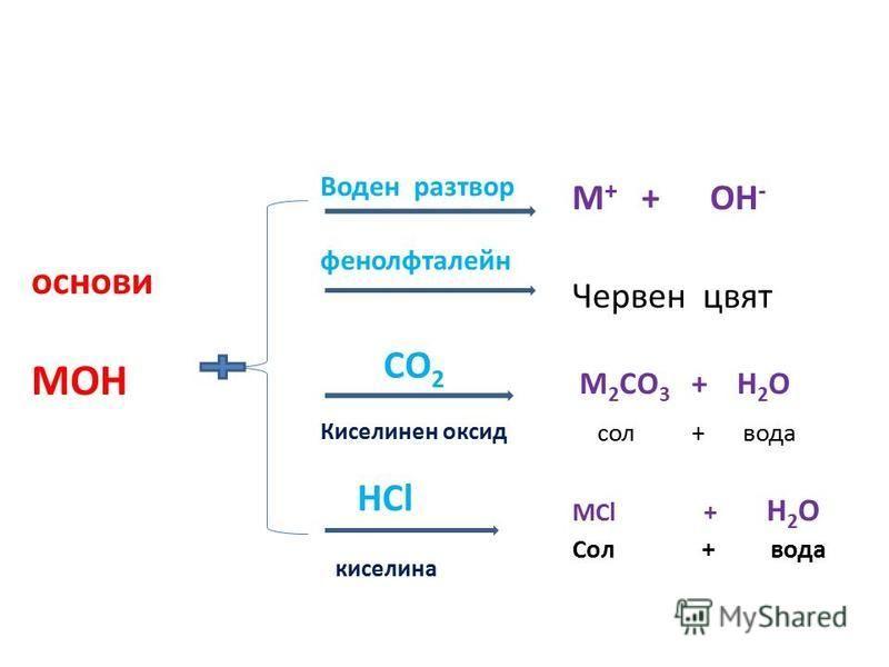 M + + OH - Червен цвят M 2 CO 3 + H 2 O сол + вода MCl + H 2 O Сол + вода основи MOH Воден разтвор фенолфталейн CO 2 HCl Киселинен оксид киселина