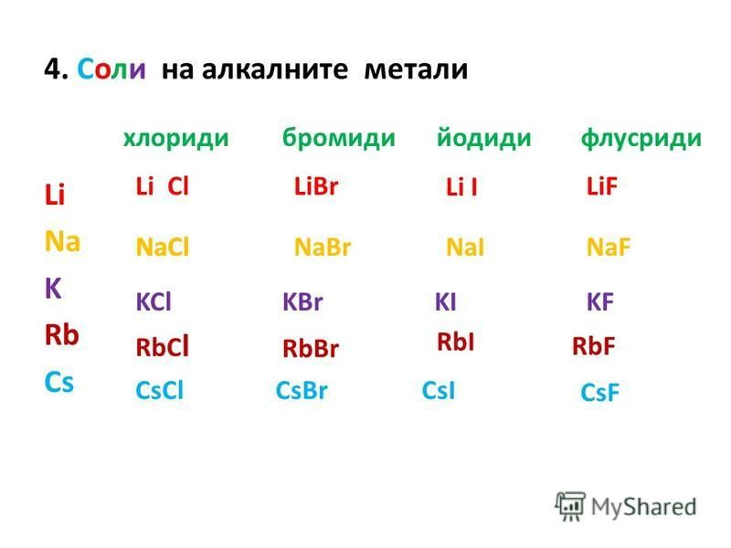 4. Соли на алкалните метали Li Na K Rb Cs хлоридибромидийодиди флусриди Li ClLiBr Li I LiF NaClNaBrNaINaF KClKBrKIKF RbC l RbBr RbI RbF CsClCsBrCsI CsF NaCl