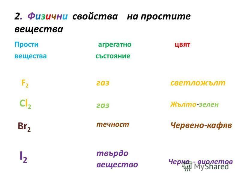 2. Физични свойства на простите вещества Прости агрегатно цвят вещества състояние F2F2 Cl2Cl2 Br 2 I2I2 газ течност твърдо вещество светложълт Жълто-зелен Червено-кафяв Черно - виолетов