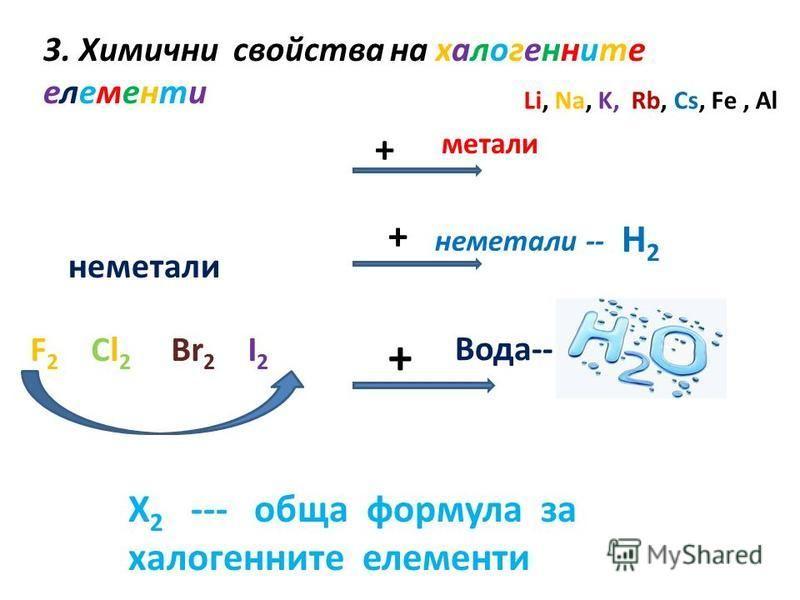 3. Химични свойства на халогенните елементи неметали + + + метали Li, Na, K, Rb, Cs, Fe, Al неметали -- H2 H2 Вода-- F 2 Cl 2 Br 2 I 2 X 2 --- обща формула за халогенните елементи