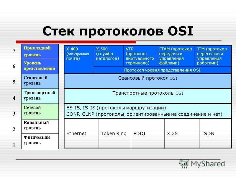 Стек протоколов OSI 7 6 5 4 3 2 Канальный уровень Прикладной уровень Уровень представления Сеансовый уровень Транспортный уровень Сетевой уровень Физический уровень 1 Х.400 ( электронная почта) Х.500 (служба каталогов) VTP (протокол виртуального терм