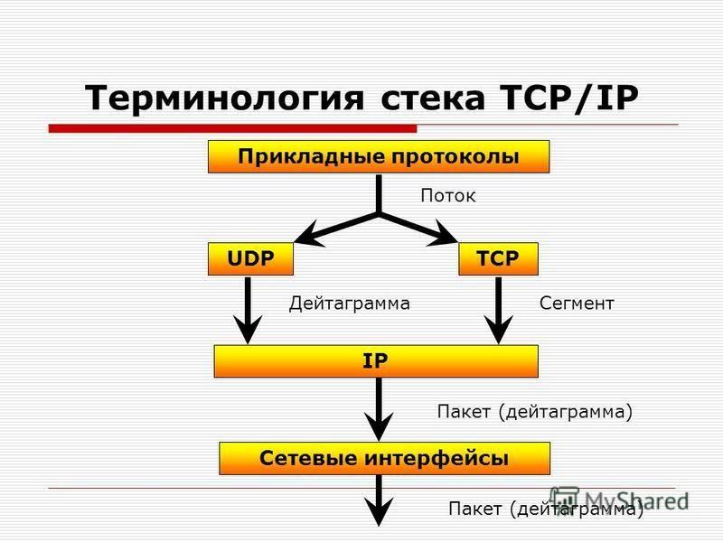 Терминология стека TCP/IP Прикладные протоколы TCPUDP IP Сетевые интерфейсы Поток Дейтаграмма Сегмент Пакет (дейтаграмма)