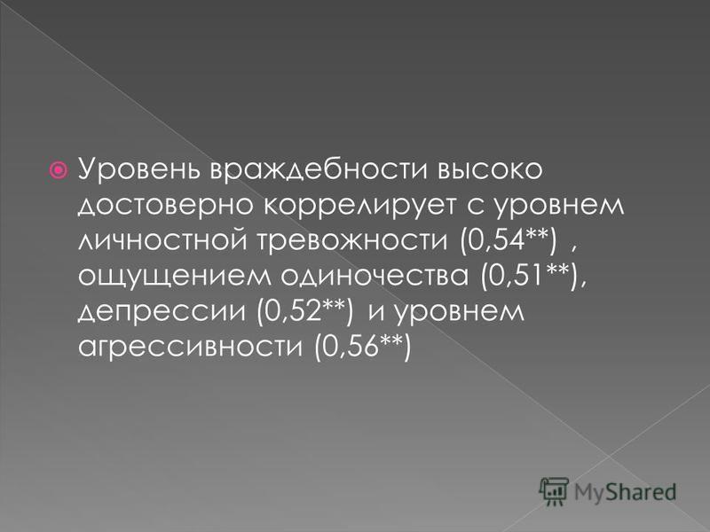 Уровень враждебности высоко достоверно коррелирует с уровнем личностной тревожности (0,54**), ощущением одиночества (0,51**), депрессии (0,52**) и уровнем агрессивности (0,56**)