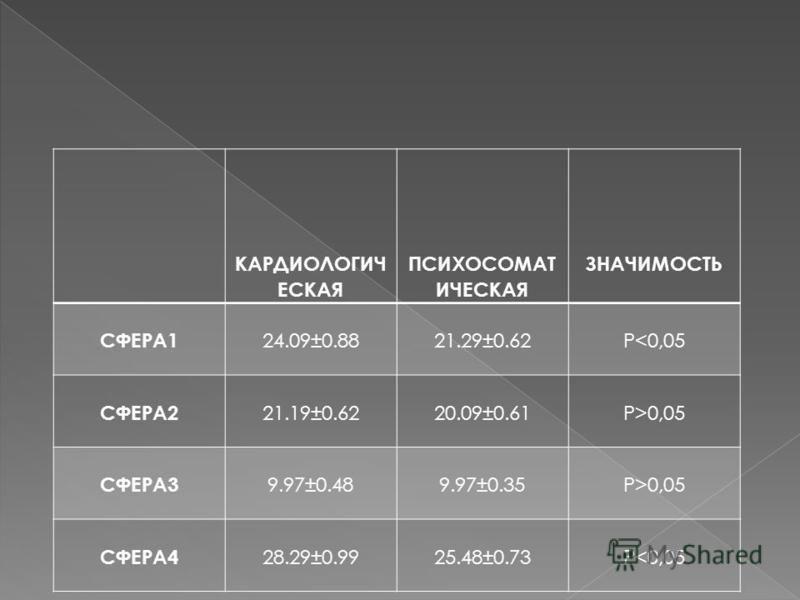 КАРДИОЛОГИЧ ЕСКАЯ ПСИХОСОМАТ ИЧЕСКАЯ ЗНАЧИМОСТЬ СФЕРА1 24.09±0.8821.29±0.62P<0,05 СФЕРА2 21.19±0.6220.09±0.61P>0,05 СФЕРА3 9.97±0.489.97±0.35P>0,05 СФЕРА4 28.29±0.9925.48±0.73P<0,05