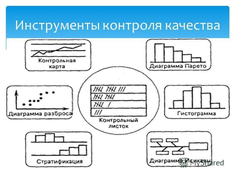 Инструменты контроля качества