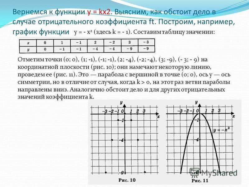Вернемся к функции у = kx2. Выясним, как обстоит дело в случае отрицательного коэффициента ft. Построим, например, график функции у = - х 2 (здесь k = - 1). Составим таблицу значении: Отметим точки (0; 0), (1; -1), (-1; -1), (2; -4), (-2; -4), (3; -9