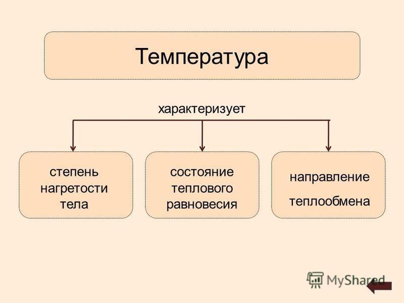 степень нагретости тела состояние теплового равновесия направление теплообмена Температура характеризует