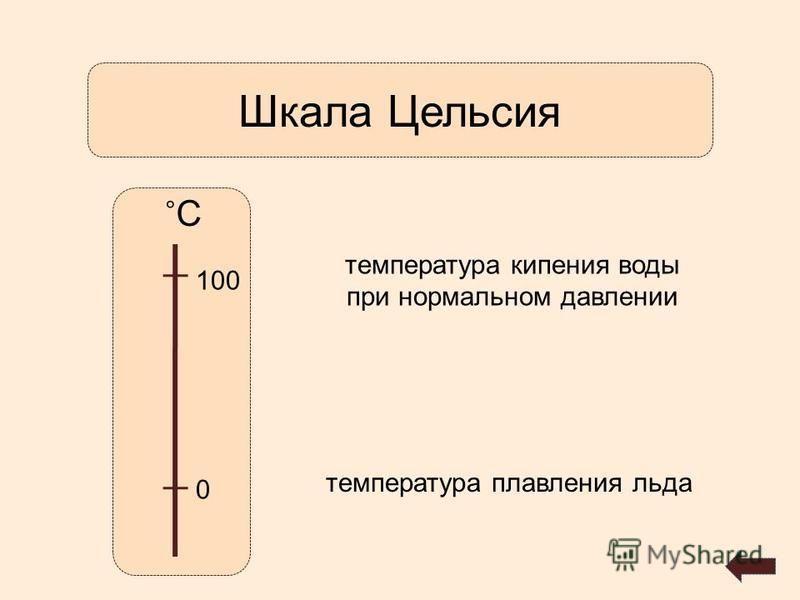 Шкала Цельсия ˚С˚С 0 100 температура кипения воды при нормальном давлении температура плавления льда