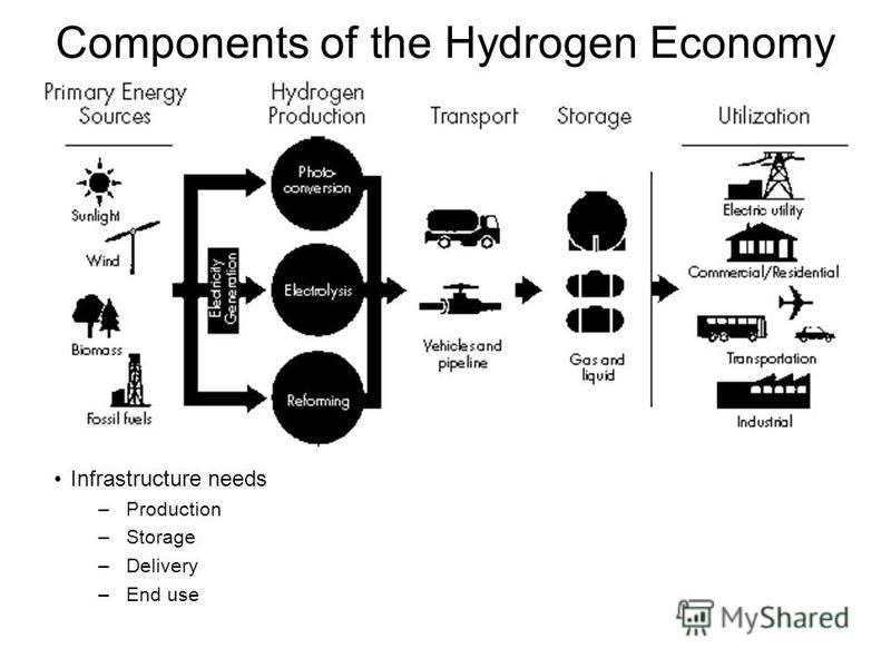 Components of the Hydrogen Economy Infrastructure needs –Production –Storage –Delivery –End use