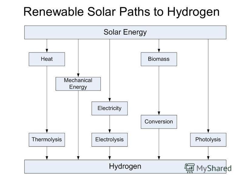 Renewable Solar Paths to Hydrogen
