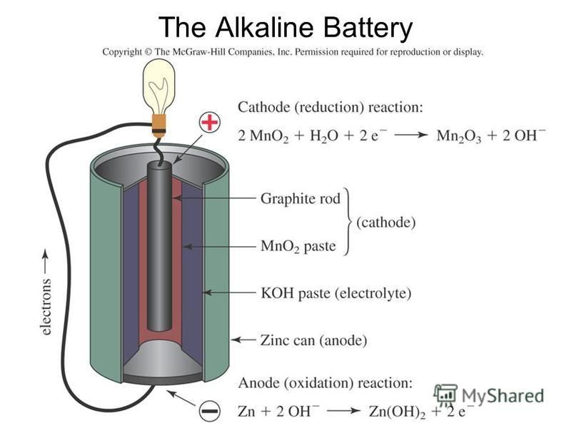The Alkaline Battery
