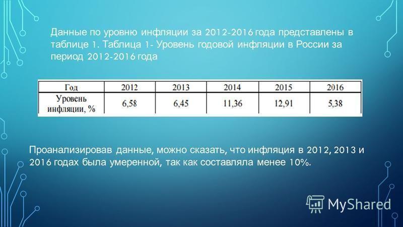 Данные по уровню инфляции за 2012-2016 года представлены в таблице 1. Таблица 1- Уровень годовой инфляции в России за период 2012-2016 года Проанализировав данные, можно сказать, что инфляция в 2012, 2013 и 2016 годах была умеренной, так как составля