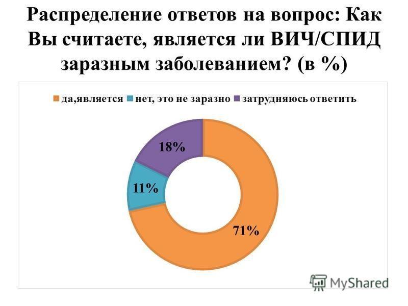 Распределение ответов на вопрос: Как Вы считаете, является ли ВИЧ/СПИД заразным заболеванием? (в %)