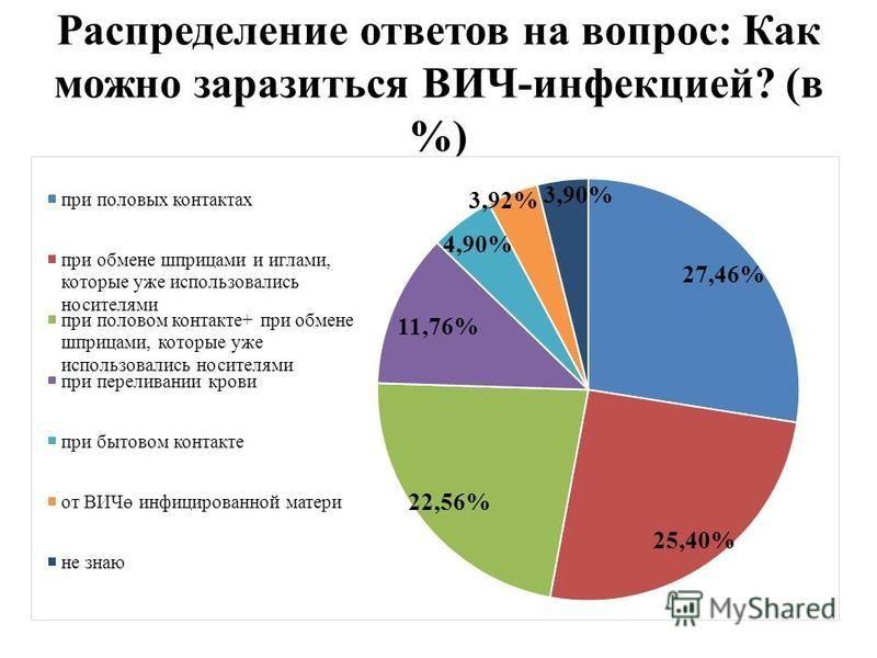 Распределение ответов на вопрос: Как можно заразиться ВИЧ-инфекцией? (в %)