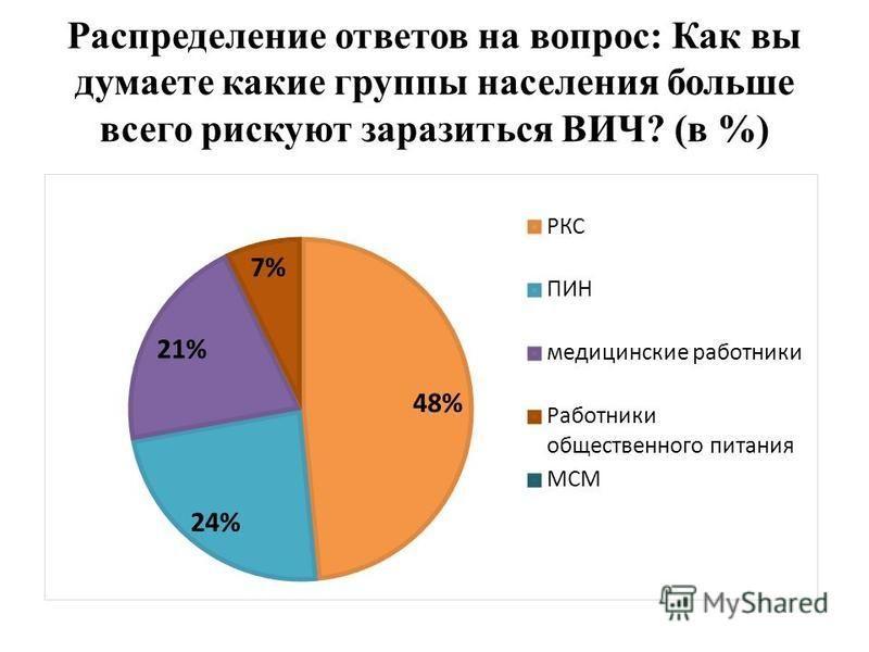 Распределение ответов на вопрос: Как вы думаете какие группы населения больше всего рискуют заразиться ВИЧ? (в %)