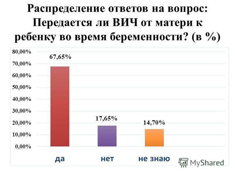 Распределение ответов на вопрос: Передается ли ВИЧ от матери к ребенку во время беременности? (в %)