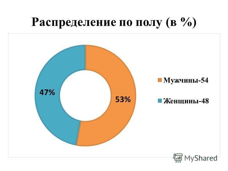 Распределение по полу (в %)