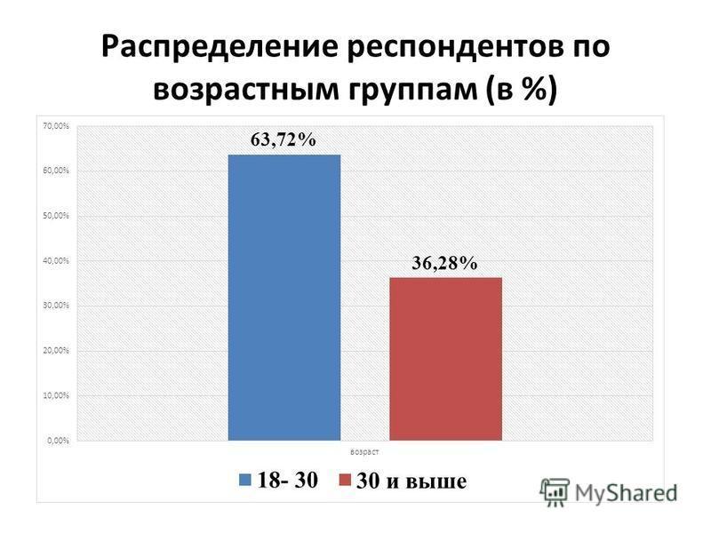 Распределение респондентов по возрастным группам (в %)