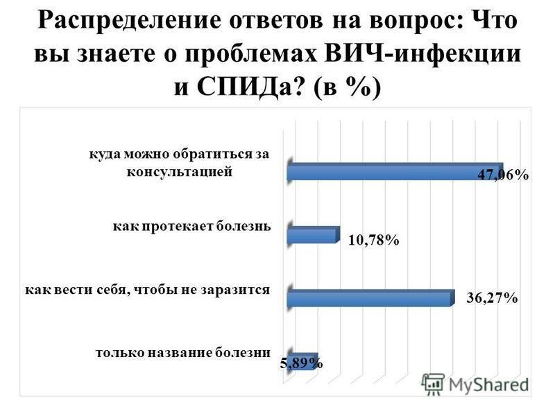 Распределение ответов на вопрос: Что вы знаете о проблемах ВИЧ-инфекции и СПИДа? (в %)