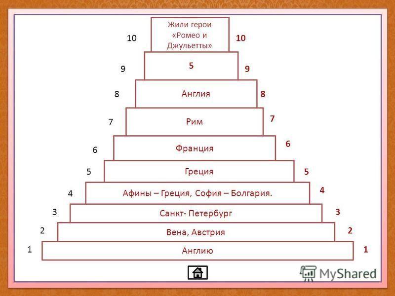 Какую Европейскую страну поэтично называют «Туманный Альбион»? Англию Какой европейский город называют «Столицей вальсов»? Какой город называют «Северная Пальмира»? Какие две европейские столицы носят женские имена? Где находится Акрополь и Парфенон?