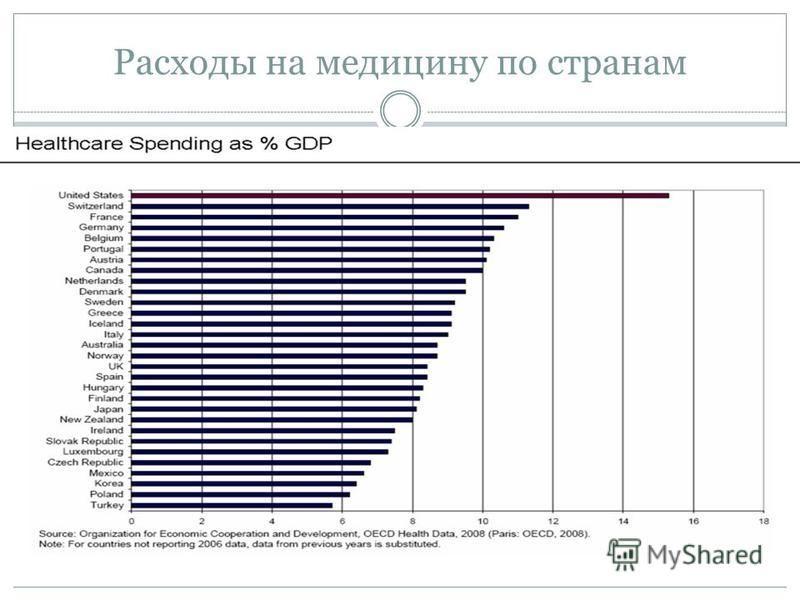 Расходы на медицину по странам