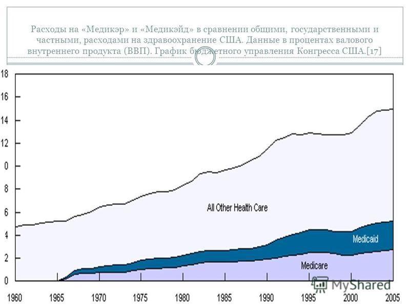 Расходы на «Медикэр» и «Медикэйд» в сравнении общими, государственными и частными, расходами на здравоохранение США. Данные в процентах валового внутреннего продукта (ВВП). График бюджетного управления Конгресса США.[17]