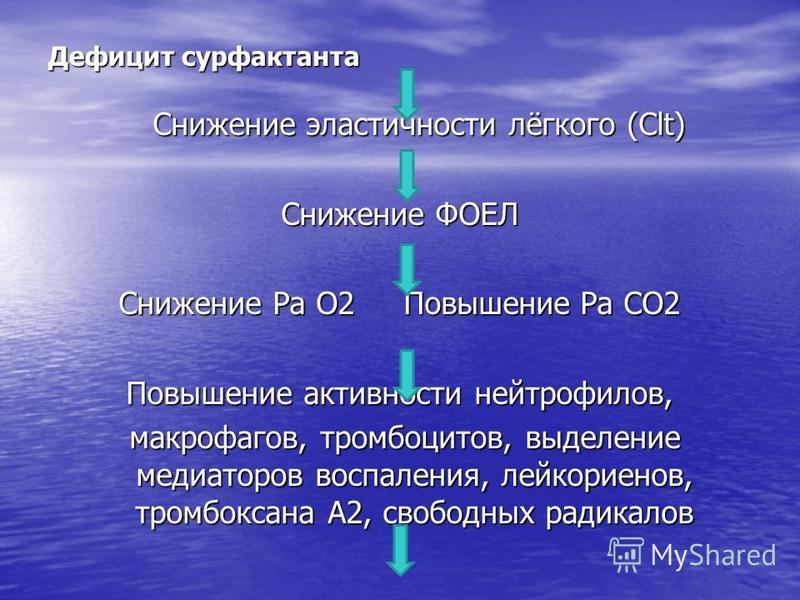 Дефицит сурфактанта Снижение эластичности лёгкого (Clt) Снижение эластичности лёгкого (Clt) Снижение ФОЕЛ Снижение Ра О2 Повышение Ра СО2 Повышение активности нейтрофилов, макрофагов, тромбоцитов, выделение медиаторов воспаления, лейкотриенов, тромбо
